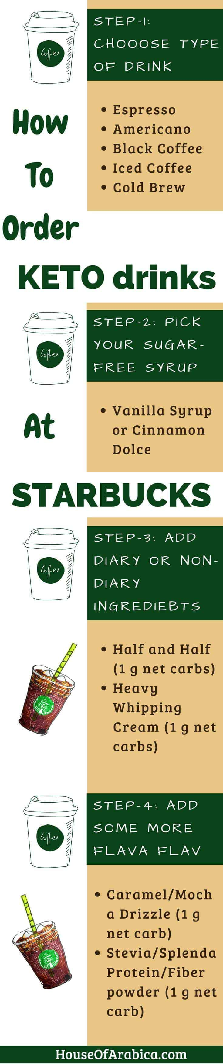 How to Order Keto Drinks at Starbucks